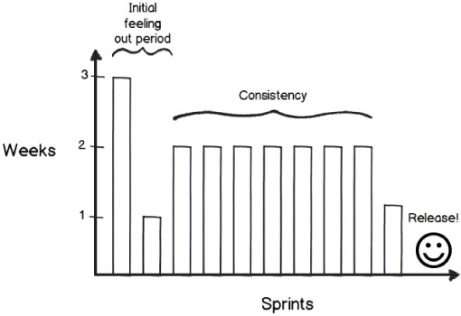 Figure 3 - Once determined, maintain a consistent sprint duration