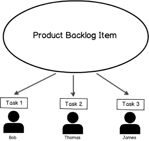 Figure 2 - Although a single PBI can be worked on by multiple developers, each task should be worked on by only one developer